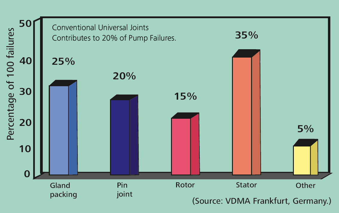 Conventional Universal Joints Contributes to 20% of Pump Failures